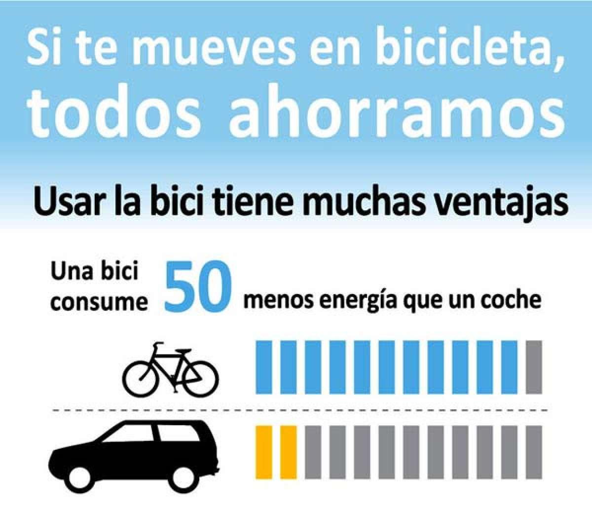 Una infografía muy completa sobre las ventajas y el ahorro que supone el uso de una bicicleta