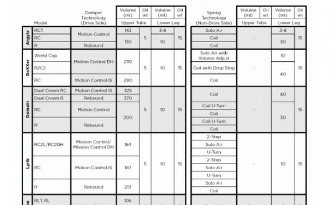Los ajustes recomendados para la toda la gama 2012 de horquillas de Rock Shox