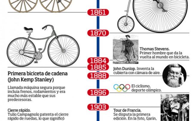 Para mentes inquietas: La historia de la bicicleta mostrada en una completa infografía
