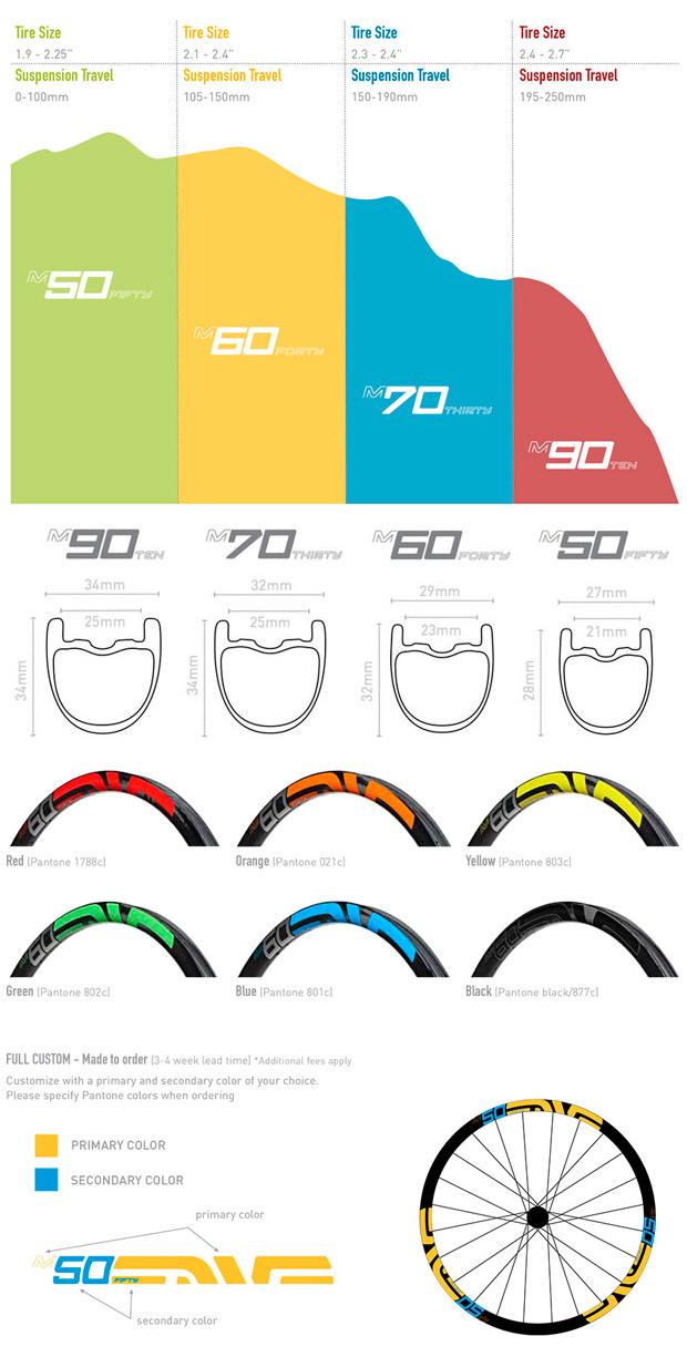 ENVE M Series: La nueva gama de ruedas de carbono de ENVE para 2015