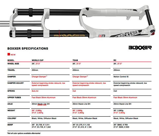 RockShox BoXXer 2015: Más eficiente que nunca y con versiones específicas para 27.5 pulgadas