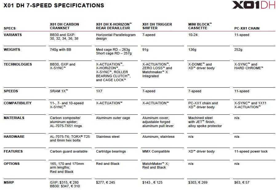 Sorpresa, sorpresa: Nuevo grupo de transmisión SRAM X01 DH de 7 y 10 velocidades