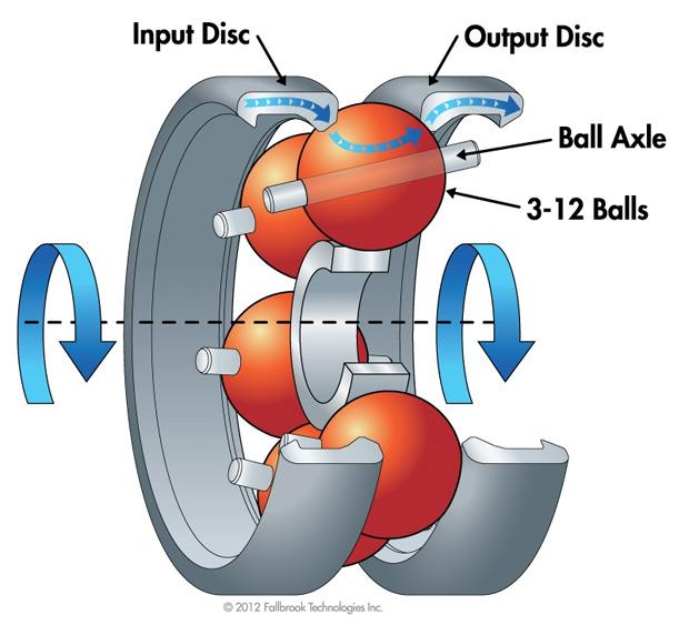 Mecánica: Ni 3x9, ni 3x10, ni 2x10 y ni 1x11 velocidades. ¿Qué tal una transmisión de infinitos desarrollos?