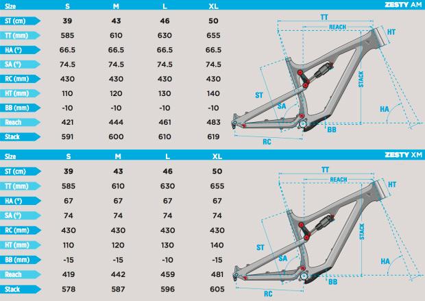 Lapierre Zesty 2016, dos versiones (AM y XM) de 27.5 pulgadas para la nueva generación