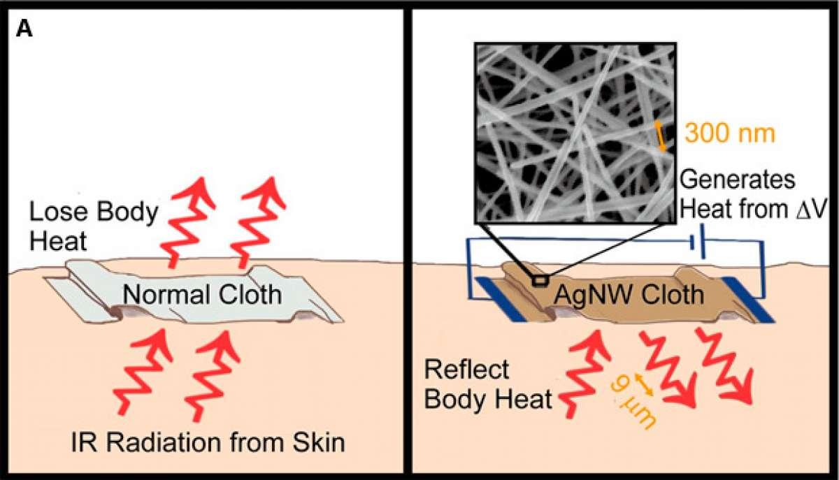 Nanocables de plata para un nuevo tejido super-aislante. ¿El futuro de la ropa térmica de invierno?