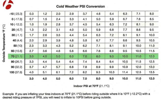 Cómo ajustar la presión de los neumáticos de una bicicleta según la temperatura exterior