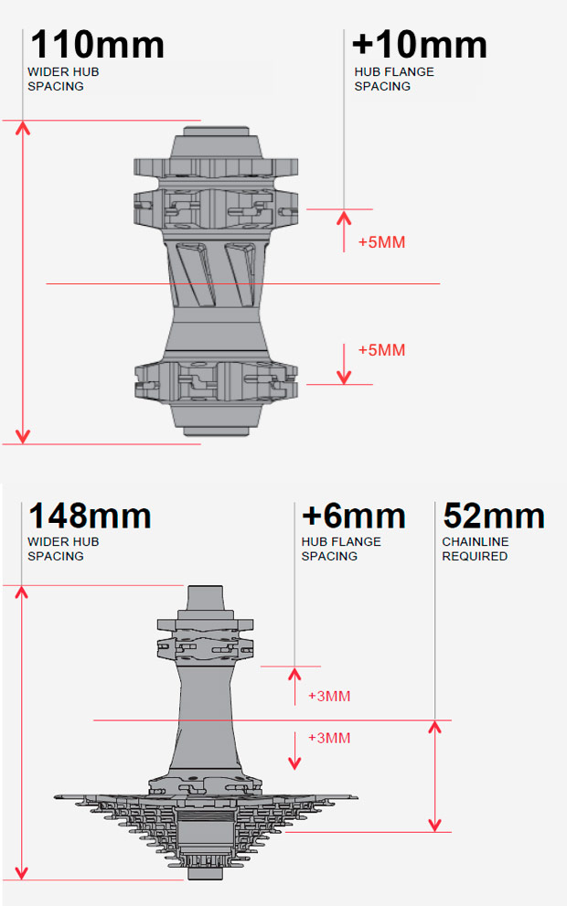 Novedades 2016: Nuevo estándar 'Boost' de SRAM para los bujes de rueda