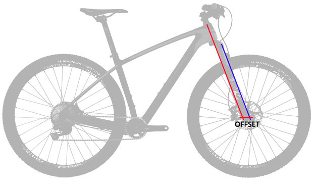 En TodoMountainBike: Guía completa para entender la geometría de una bicicleta de montaña