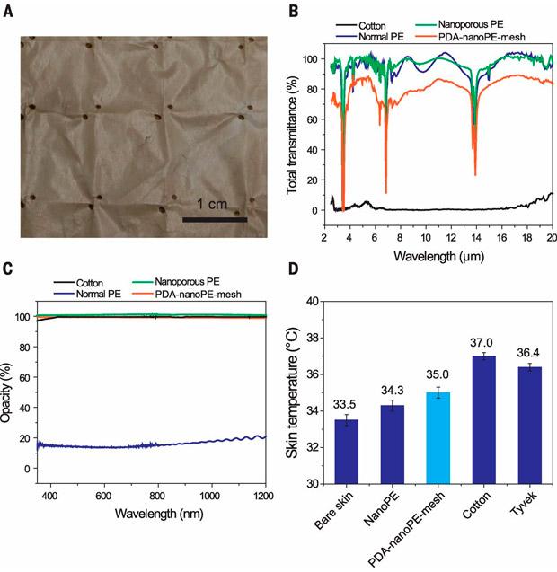 Polietileno nanoporoso, el primer tejido del mundo que refrigera la piel