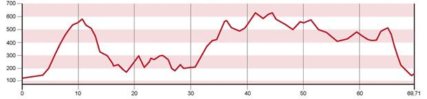 Así será el recorrido de la Andalucía Bike Race 2016
