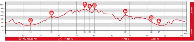 En TodoMountainBike: El recorrido de la Andalucía Bike Race presented by Shimano 2017, al detalle