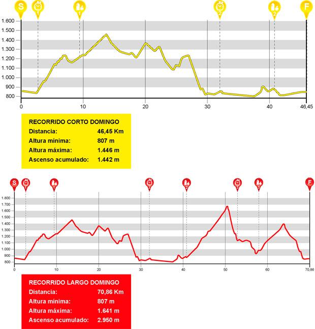 Detalles de los recorridos de la Quebrantahuesos MTB 2016