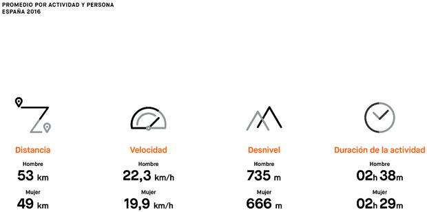En TodoMountainBike: Strava Insights 2016, los hábitos deportivos de los ciclistas españoles