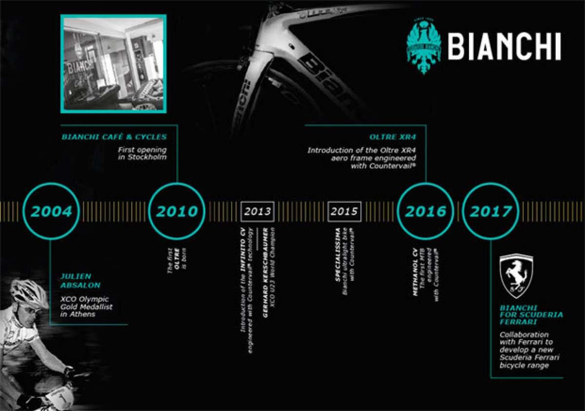 Catálogo de Bianchi 2018. Toda la gama de bicicletas Bianchi para la temporada 2018
