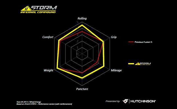 En TodoMountainBike: Hutchinson 11STORM, el nuevo compuesto de la marca para su gama de cubiertas de carretera