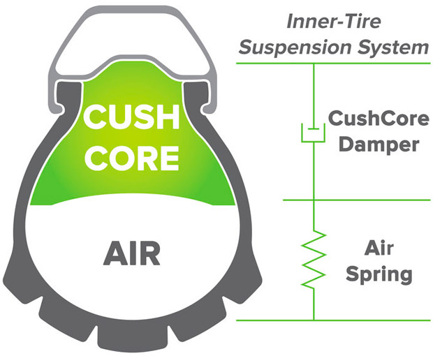 En TodoMountainBike: CushCore, el primer sistema de suspensión diseñado para los neumáticos de una Mountain Bike
