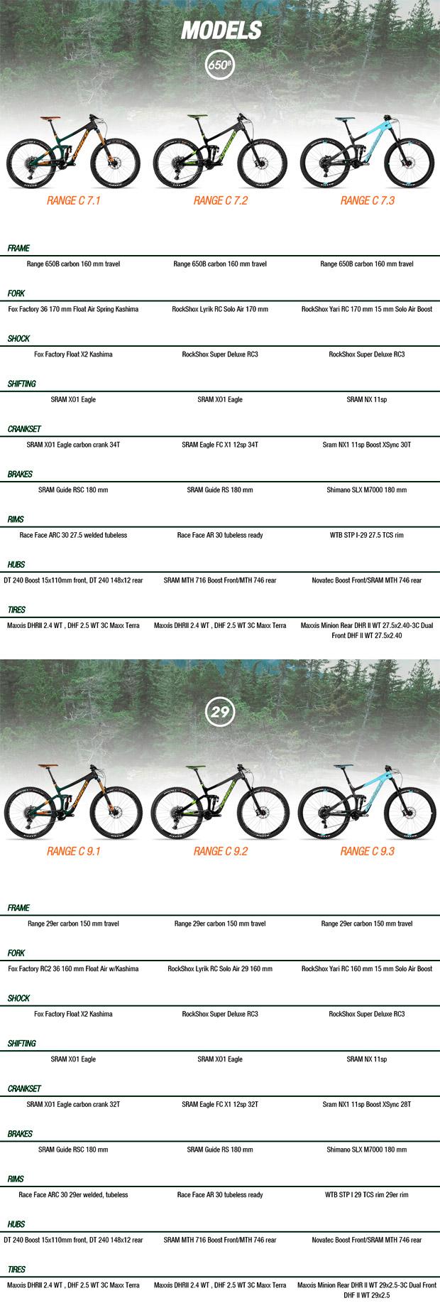 En TodoMountainBike: Norco Range Carbon 2017, dos medidas de rueda para una bici más 'endurera' que nunca