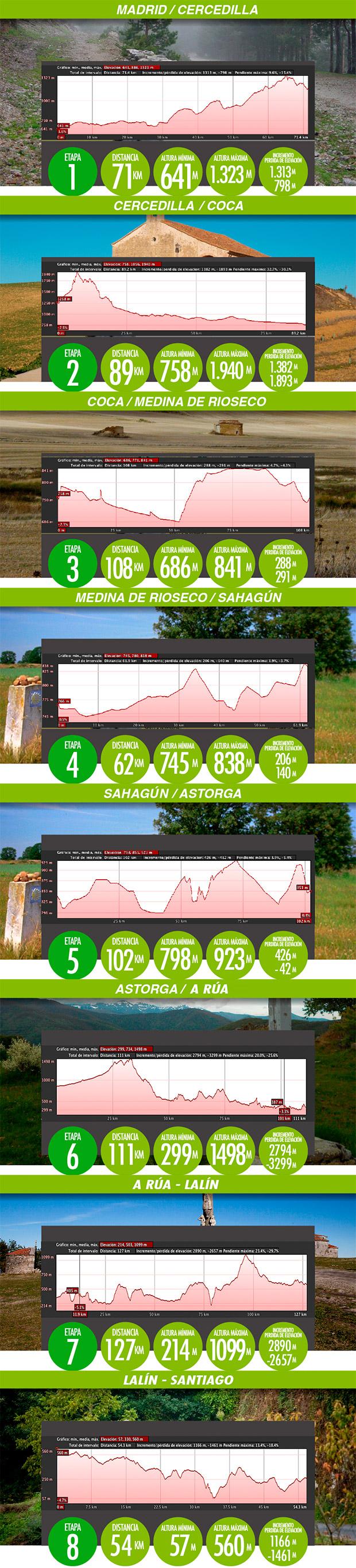 En TodoMountainBike: El Camino de Santiago a través de 8 etapas de puro MTB: nace la GAES Pilgrim Race