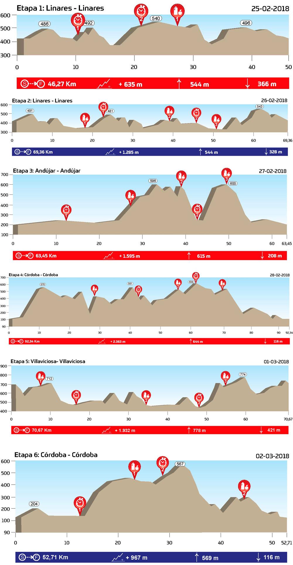 En TodoMountainBike: El recorrido de la Andalucía Bike Race 2018, al detalle