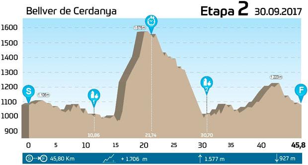 En TodoMountainBike: El recorrido de la GAES Catalunya Bike Race presented by Shimano 2017, al completo