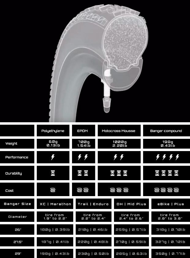 En TodoMountainBike: MrWolf Banger, otro interesante sistema antipinchazos para ruedas tubelizadas