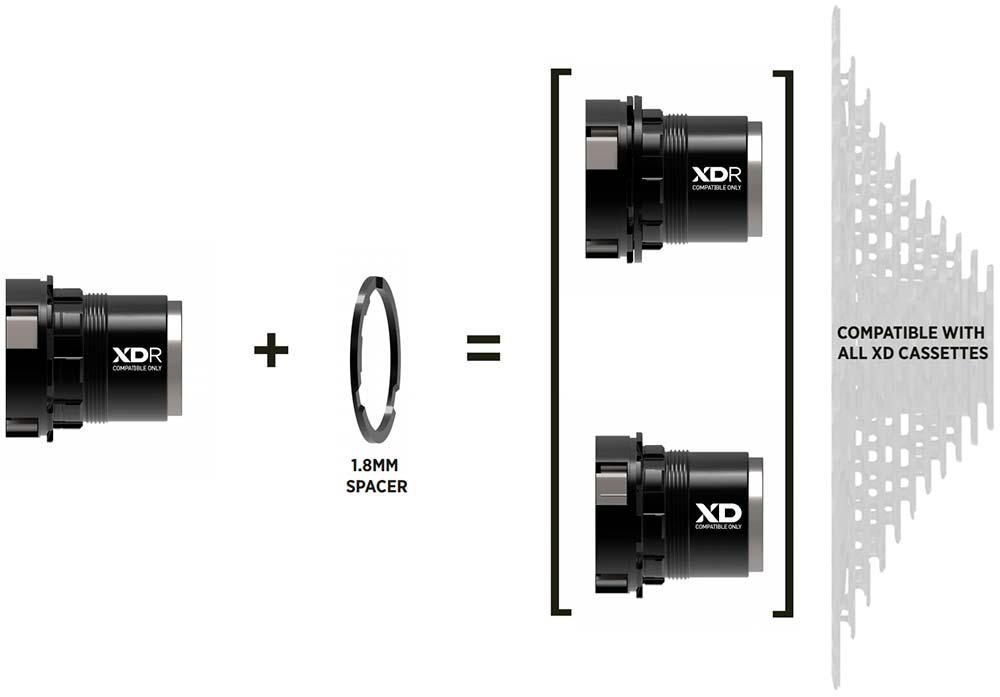 En TodoMountainBike: SRAM XDR, un núcleo de rueda para bicis de carretera compatible con los cassettes Eagle de 12 velocidades