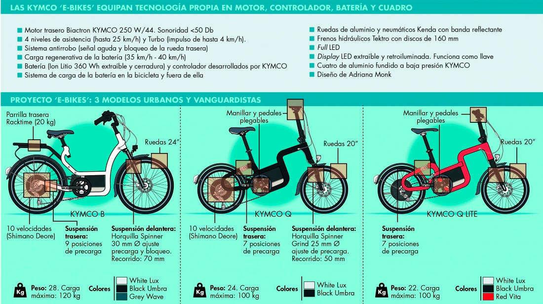 En TodoMountainBike: Kymco se estrena en el segmento de las e-Bikes lanzando una gama de modelos de diseño propio