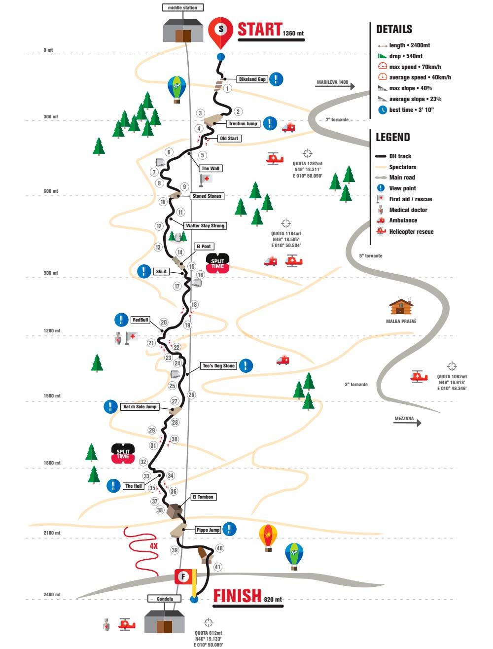 En TodoMountainBike: La Copa del Mundo de Mountain Bike 2018 llega a Val di Sole en su primera cita triple (XCO/DHI/4X)
