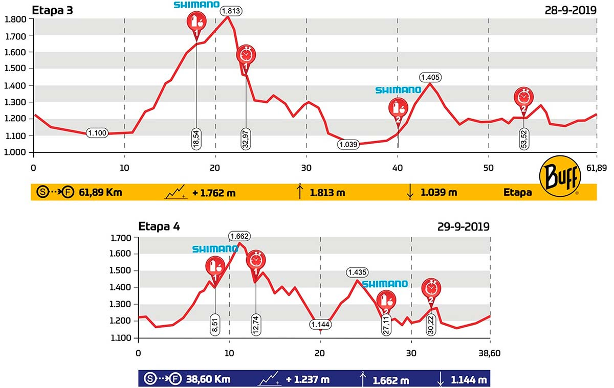 Catalunya Bike Race 2019: así es el recorrido de sus cuatro etapas