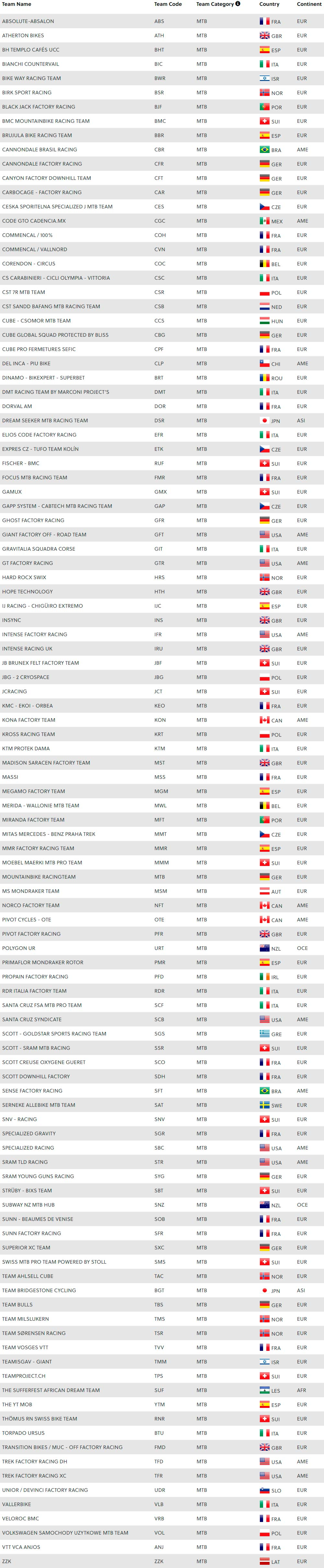 Listado con todos los equipos UCI MTB registrados para la temporada 2019